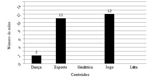 Gráfico  1 – Número de aulas destinadas a cada conteúdo da educação  física.
