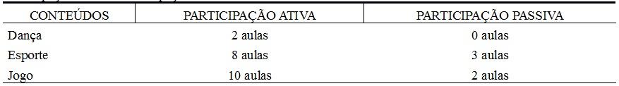 Tabela  - Número de aulas dos conteúdos de Educação Física nas quais  os alunos com Síndrome de Down tiveram Participação Ativa ou  Participação Passiva