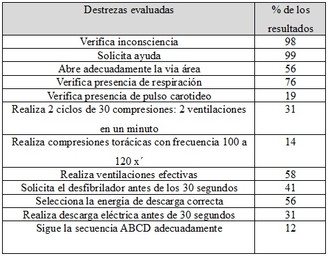 Tabla  1. Destrezas evaluadas y resultados en porcentajes aprobatorios.