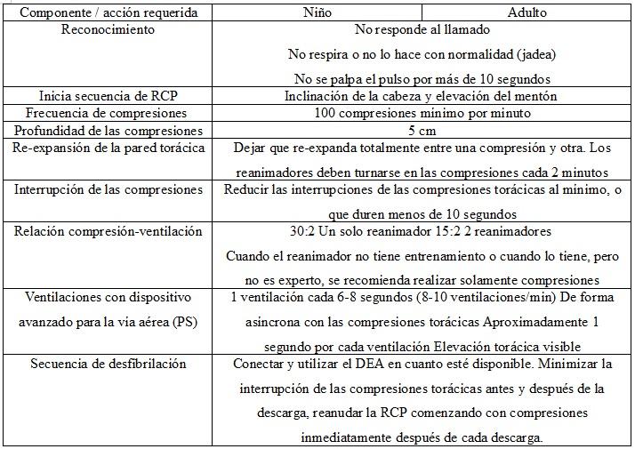 Tabla  2. Maniobras críticas de RCP básico para el personal de salud.