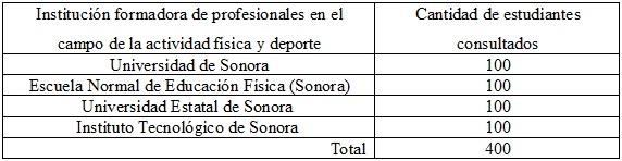 Tabla  3. Cantidad de estudiantes consultados por institución.