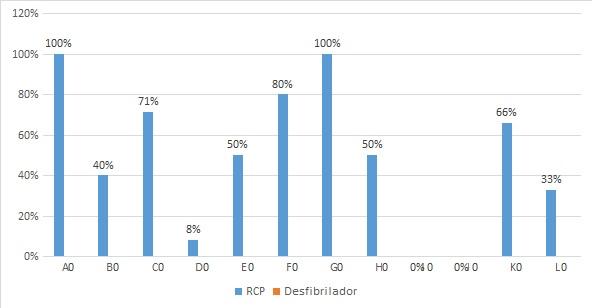 Figura  3. Porcentaje del personal del centro deportivo que ha recibido  capacitación sobre las maniobras de RCP y el uso del desfibrilador  externo automático por centro deportivo.