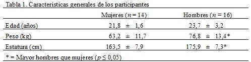 Tabla  1. Características generales de los participantes