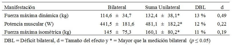 Tabla  2. Resultados obtenidos de la evaluación de las manifestaciones  de fuerza (n = 30)