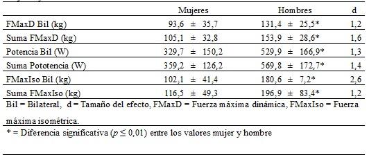 Tabla  3. Comparación de los valores absolutos de las manifestaciones  de la fuerza entre mujeres y hombres