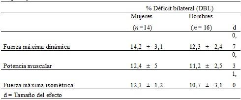 Tabla  4. Comparación del Déficit bilateral de las manifetaciones de  la fuerza entre mujeres y hombres