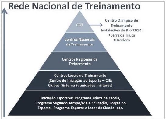 Rede Nacional de Treinamento
